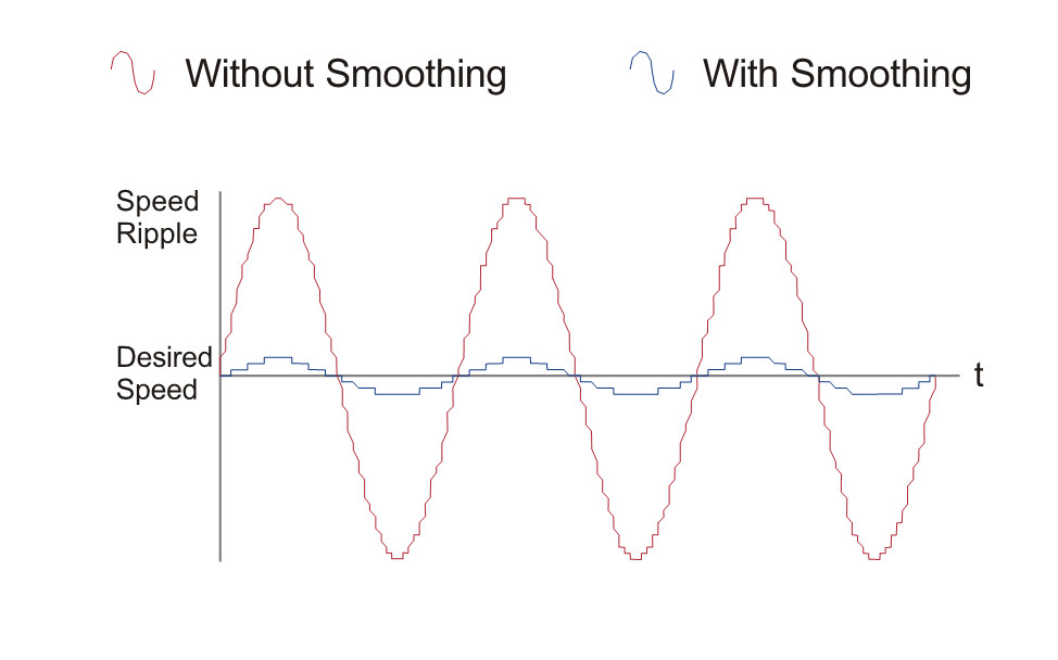 Low-Speed Ripple Smoothing