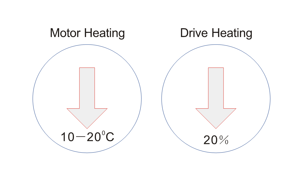 Low Drive & Motor Heating