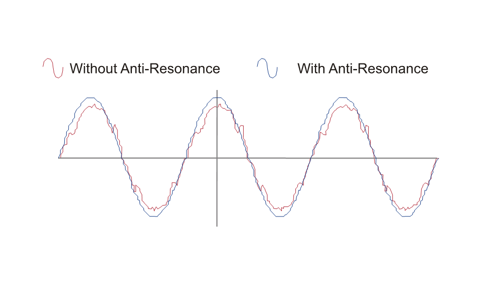 Anti Resonance at Middle-Speed Range